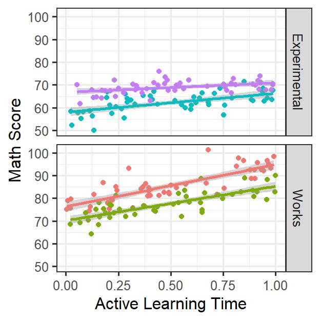 Multi-Level Modeling: Two Levels